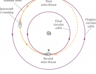 orbitale maneuvres