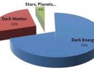 """Eerste tekenen van """"donkere materie"""" ?"""