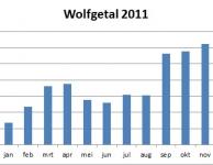 Jaarverslag Werkgroep Zon 2011