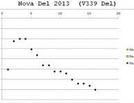 Waarnemingen van Nova Del 2013 (V339 Del)