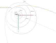 Nieuws uit de buitenste regionen van het zonnestelsel