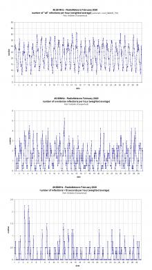 Radiometeoren februari 2020