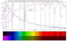 Spectrum van Albireo