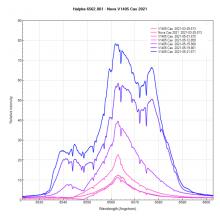 Evolutie in het spectrum van Nova Cas 2021 - V1405 Cas door Erik Bryssinck