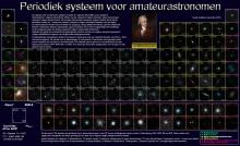 Periodiek systeem voor amateur astronomen !